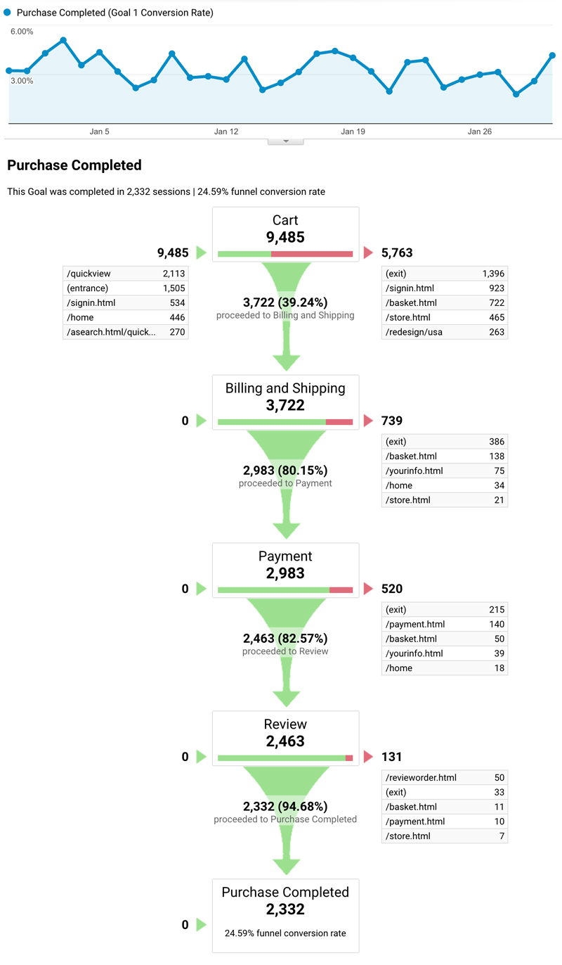 Funnel obiective google-analytics